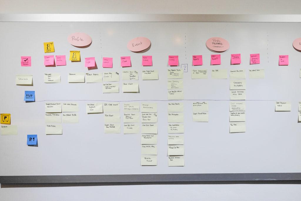 Whiteboard mit Anforderungen an das Produkt