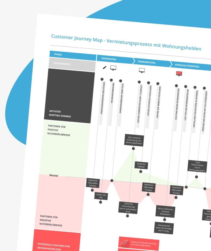 Fertige Customer Journey Map für Wohnungshelden